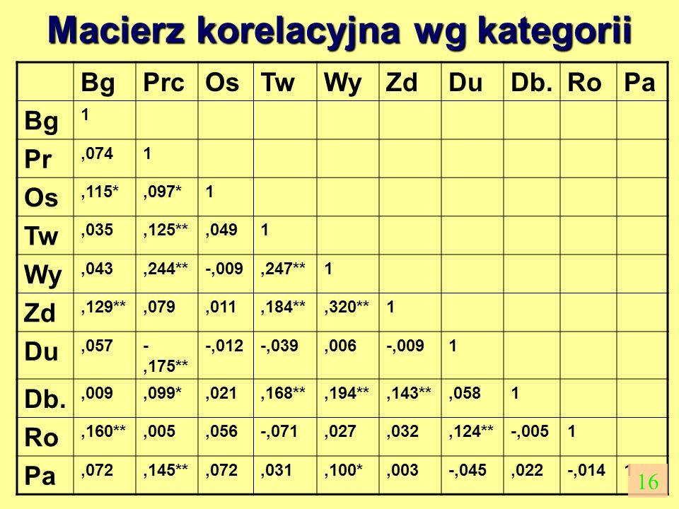 Macierz korelacyjna wg kategorii BgPrcOsTwWyZdDuDb.RoPa Bg 1 Pr,0741 Os,115*,097*1 Tw,035,125**,0491 Wy,043,244**-,009,247**1 Zd,129**,079,011,184**,3