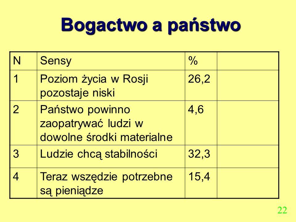 Bogactwo a państwo NSensy% 1Poziom życia w Rosji pozostaje niski 26,2 2Państwo powinno zaopatrywać ludzi w dowolne środki materialne 4,6 3Ludzie chcą