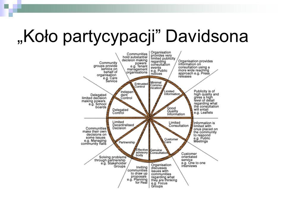Koło partycypacji Davidsona