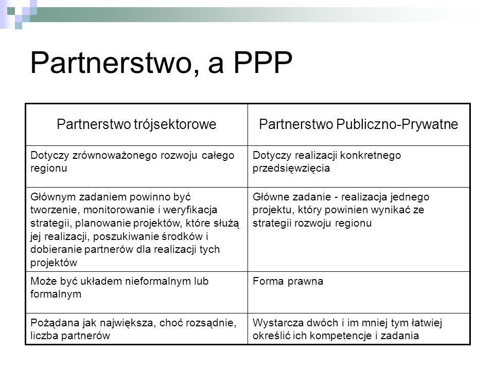 Partnerstwo, a PPP Wystarcza dwóch i im mniej tym łatwiej określić ich kompetencje i zadania Pożądana jak największa, choć rozsądnie, liczba partnerów Forma prawnaMoże być układem nieformalnym lub formalnym Główne zadanie - realizacja jednego projektu, który powinien wynikać ze strategii rozwoju regionu Głównym zadaniem powinno być tworzenie, monitorowanie i weryfikacja strategii, planowanie projektów, które służą jej realizacji, poszukiwanie środków i dobieranie partnerów dla realizacji tych projektów Dotyczy realizacji konkretnego przedsięwzięcia Dotyczy zrównoważonego rozwoju całego regionu Partnerstwo Publiczno-PrywatnePartnerstwo trójsektorowe