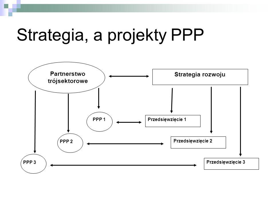 Strategia, a projekty PPP Strategia rozwoju Przedsięwzięcie 1 Przedsięwzięcie 2 Przedsięwzięcie 3 Partnerstwo trójsektorowe PPP 2 PPP 1 PPP 3