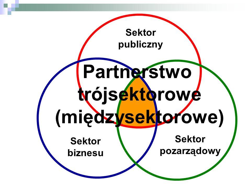 Sektor publiczny Sektor biznesu Sektor pozarządowy Partnerstwo trójsektorowe (międzysektorowe)