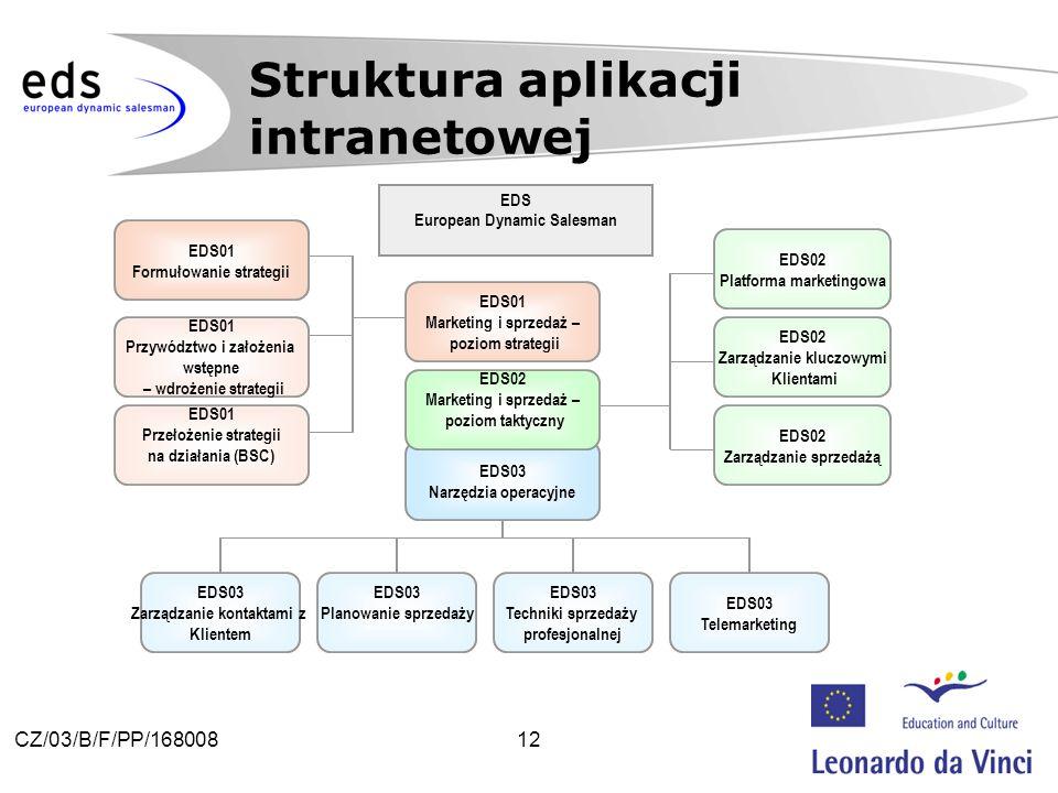 12CZ/03/B/F/PP/168008 Struktura aplikacji intranetowej EDS01 Formułowanie strategii EDS01 Przywództwo i założenia wstępne – wdrożenie strategii EDS01 Przełożenie strategii na działania (BSC) EDS03 Telemarketing EDS03 Techniki sprzedaży profesjonalnej EDS03 Planowanie sprzedaży EDS03 Narzędzia operacyjne EDS02 Marketing i sprzedaż – poziom taktyczny EDS01 Marketing i sprzedaż – poziom strategii EDS03 Zarządzanie kontaktami z Klientem EDS02 Zarządzanie sprzedażą EDS02 Zarządzanie kluczowymi Klientami EDS02 Platforma marketingowa EDS European Dynamic Salesman