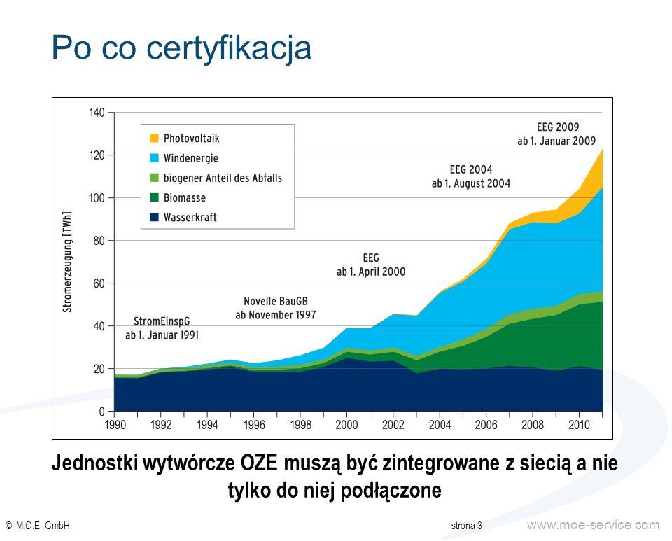 www.moe-service.com Po co certyfikacja © M.O.E. GmbHstrona 3 Jednostki wytwórcze OZE muszą być zintegrowane z siecią a nie tylko do niej podłączone