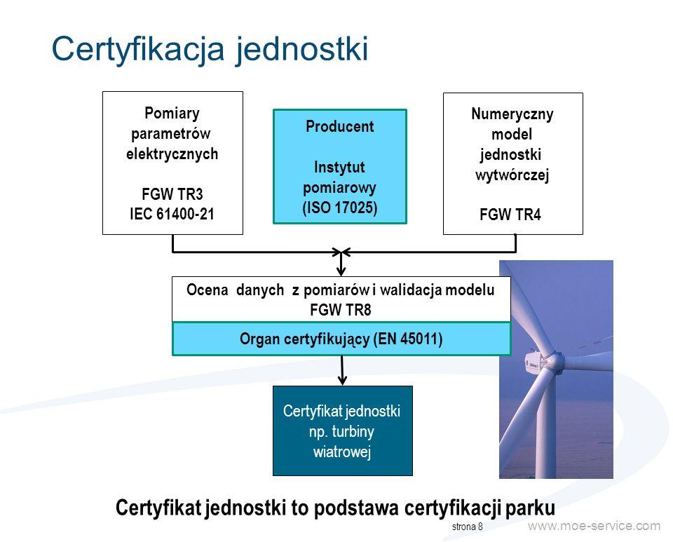 www.moe-service.com Certyfikacja elektrowni strona 9 Certyfikaty jednostek Wytwórczych FGW TR8 Zatwierdzony model jednostki FGW TR4/TR8 Symulacja statyczna i dynamiczna parku Dane transformatorów, kabli i innych urządzeń energetycznych w parku Parametry sieci w miejscu przyłączenia / model sieci Ocena warunków przyłączeniowych parku FGW TR8 Certyfikat elektrowni Certyfikat parku do przedłożenia operatorowi przed uruchomieniem organ certyfikujący deweloper parku operator sieci producent
