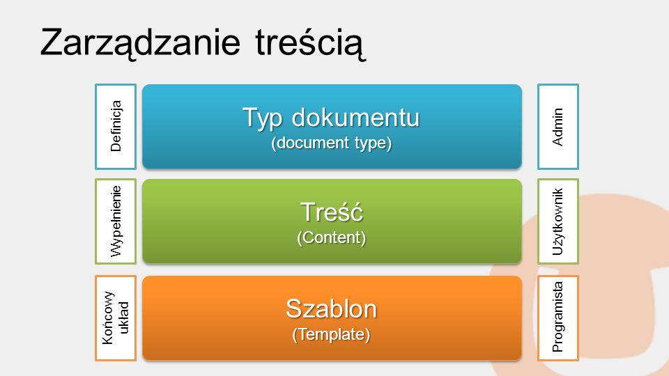 Zarządzanie treścią Typ dokumentu (document type) Typ dokumentu (document type) Treść(Content)Treść(Content) Szablon(Template)Szablon(Template) Definicja Wypełnienie Końcowy układ Admin Użytkownik Programista