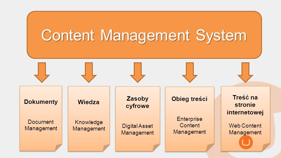 Content Management System Dokumenty Document Management Dokumenty Document Management Wiedza Knowledge Management Wiedza Knowledge Management Zasoby c