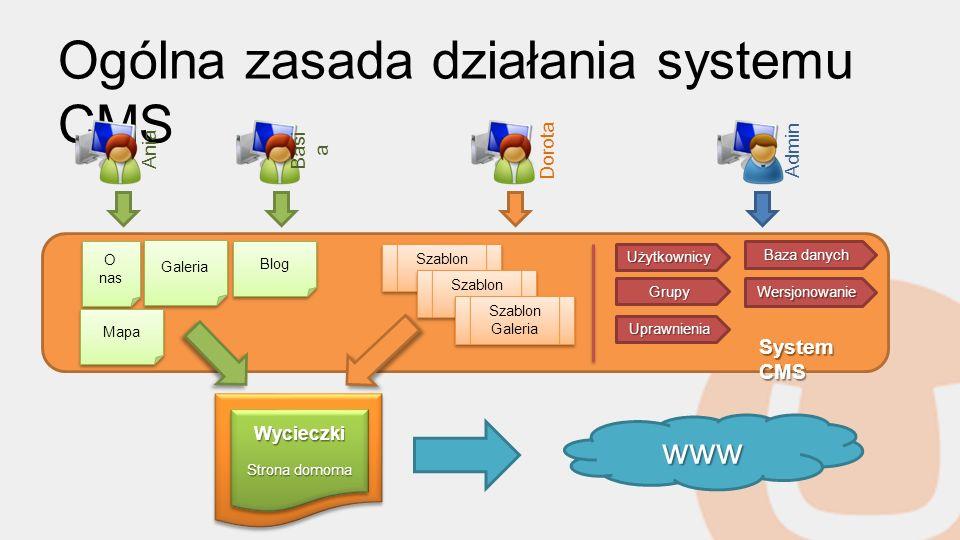 Ogólna zasada działania systemu CMS www O nas Galeria Szablon Główny Szablon Główny Szablon Blog Szablon Blog Wycieczki Strona domoma Wycieczki Użytko