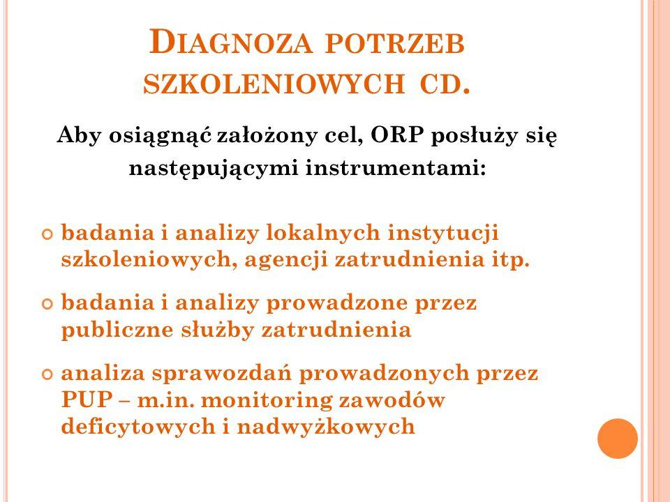 D IAGNOZA POTRZEB SZKOLENIOWYCH CD.
