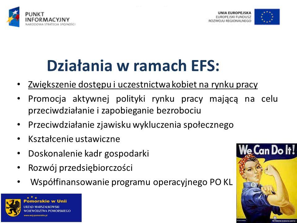 Działania w ramach EFS: Zwiększenie dostępu i uczestnictwa kobiet na rynku pracy Promocja aktywnej polityki rynku pracy mającą na celu przeciwdziałani