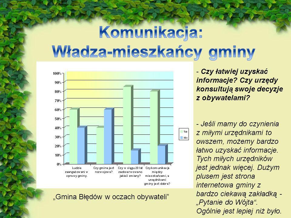 - Czy łatwiej uzyskać informacje.Czy urzędy konsultują swoje decyzje z obywatelami.
