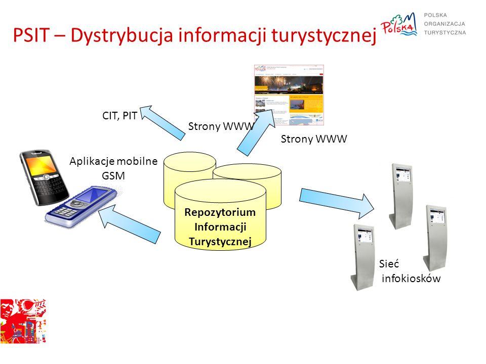 PSIT – Dystrybucja informacji turystycznej Repozytorium Informacji Turystycznej Sieć infokiosków Strony WWW CIT, PIT Aplikacje mobilne GSM