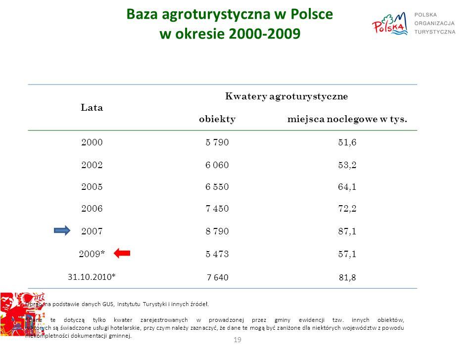 Baza agroturystyczna w Polsce w okresie 2000-2009 19 Lata Kwatery agroturystyczne obiektymiejsca noclegowe w tys. 20005 79051,6 20026 06053,2 20056 55