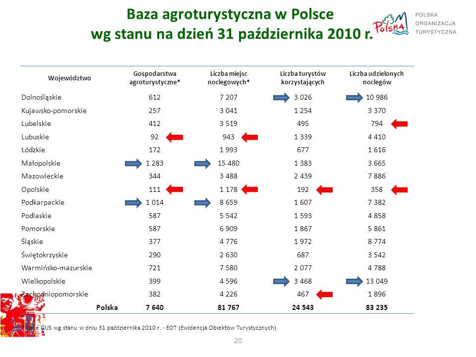 Baza agroturystyczna w Polsce wg stanu na dzień 31 października 2010 r. 20 Województwo Gospodarstwa agroturystyczne* Liczba miejsc noclegowych* Liczba