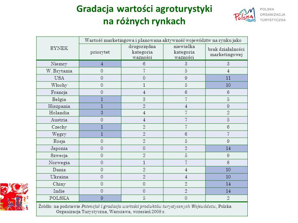 Gradacja wartości agroturystyki na różnych rynkach 21 RYNEK Wartość marketingowa i planowana aktywność województw na rynku jako priorytet drugorzędna