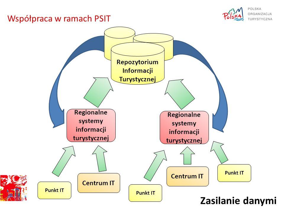 Współpraca w ramach PSIT Centrum IT Punkt IT Regionalne systemy informacji turystycznej Repozytorium Informacji Turystycznej Zasilanie danymi