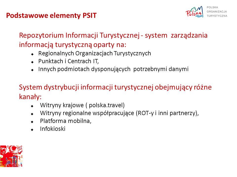 PSIT – Dystrybucja informacji turystycznej Repozytorium Informacji Turystycznej Sieć infokiosków Strony WWW CIT, PIT