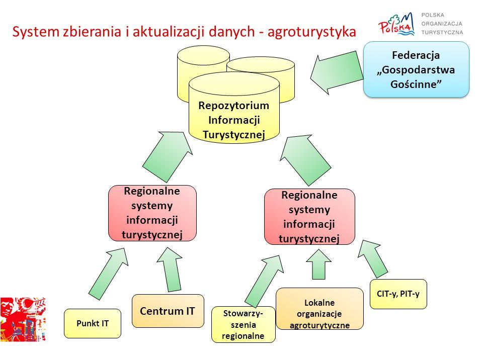 System zbierania i aktualizacji danych - agroturystyka Centrum IT Lokalne organizacje agroturytyczne Punkt IT Stowarzy- szenia regionalne CIT-y, PIT-y