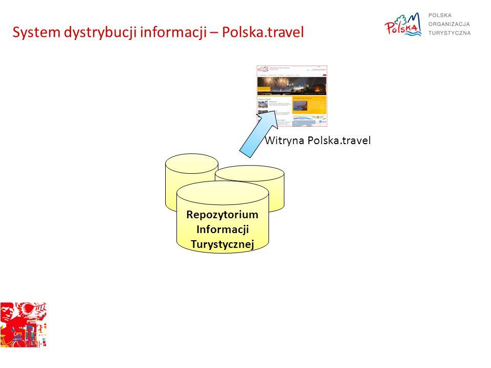 System dystrybucji informacji – Polska.travel Repozytorium Informacji Turystycznej Witryna Polska.travel
