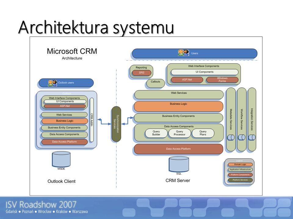 Dynamics CRM dla deweloperów Możliwości CRM SDK Własne webservices Integracja z innymi systemami Import/eksport danych [Data Migration Framework] Rozbudowane procesy oparte o WF (Workflow)