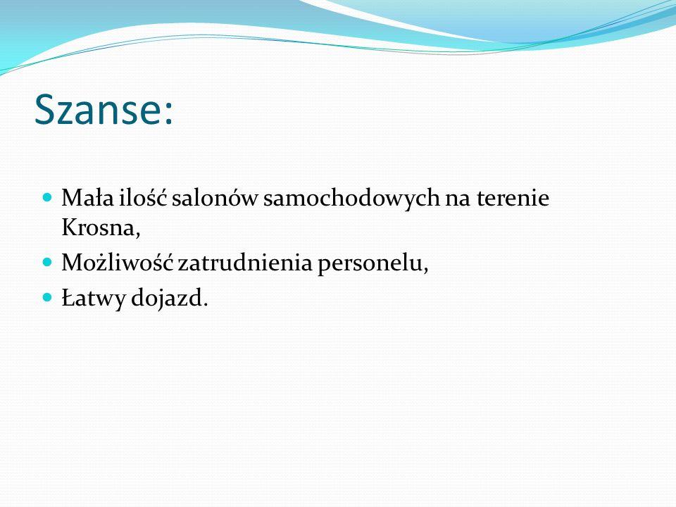 Szanse: Mała ilość salonów samochodowych na terenie Krosna, Możliwość zatrudnienia personelu, Łatwy dojazd.