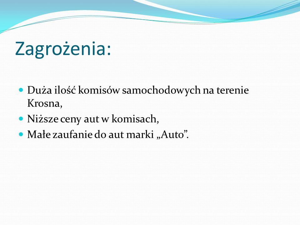 Zagrożenia: Duża ilość komisów samochodowych na terenie Krosna, Niższe ceny aut w komisach, Małe zaufanie do aut marki Auto.