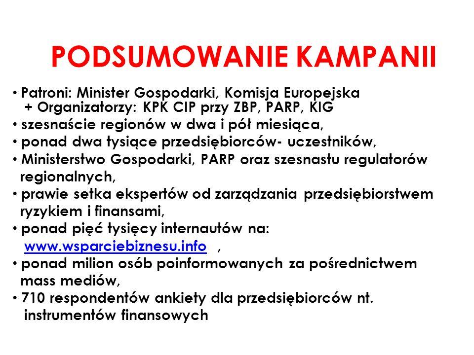 PODSUMOWANIE KAMPANII Patroni: Minister Gospodarki, Komisja Europejska + Organizatorzy: KPK CIP przy ZBP, PARP, KIG szesnaście regionów w dwa i pół miesiąca, ponad dwa tysiące przedsiębiorców- uczestników, Ministerstwo Gospodarki, PARP oraz szesnastu regulatorów regionalnych, prawie setka ekspertów od zarządzania przedsiębiorstwem ryzykiem i finansami, ponad pięć tysięcy internautów na: www.wsparciebiznesu.info,www.wsparciebiznesu.info ponad milion osób poinformowanych za pośrednictwem mass mediów, 710 respondentów ankiety dla przedsiębiorców nt.