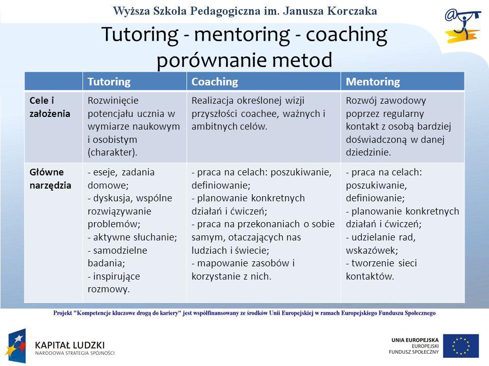 Tutoring - mentoring - coaching porównanie metod TutoringCoachingMentoring Cele i założenia Rozwinięcie potencjału ucznia w wymiarze naukowym i osobis