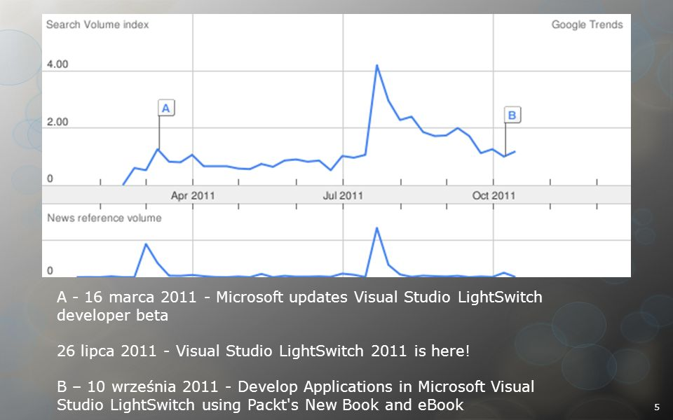 A - 16 marca 2011 - Microsoft updates Visual Studio LightSwitch developer beta 26 lipca 2011 - Visual Studio LightSwitch 2011 is here.