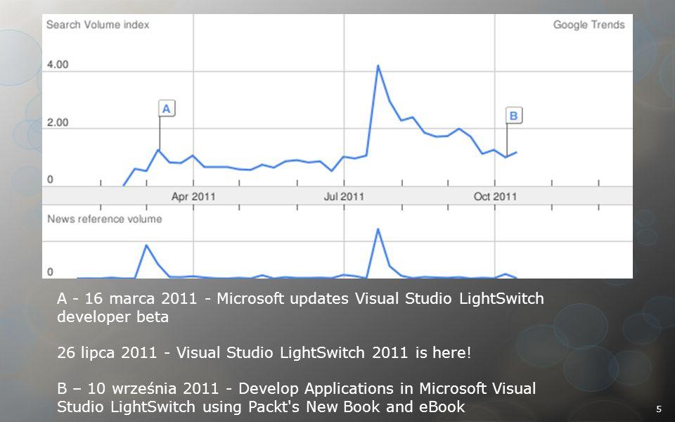 A - 16 marca 2011 - Microsoft updates Visual Studio LightSwitch developer beta 26 lipca 2011 - Visual Studio LightSwitch 2011 is here! B – 10 września