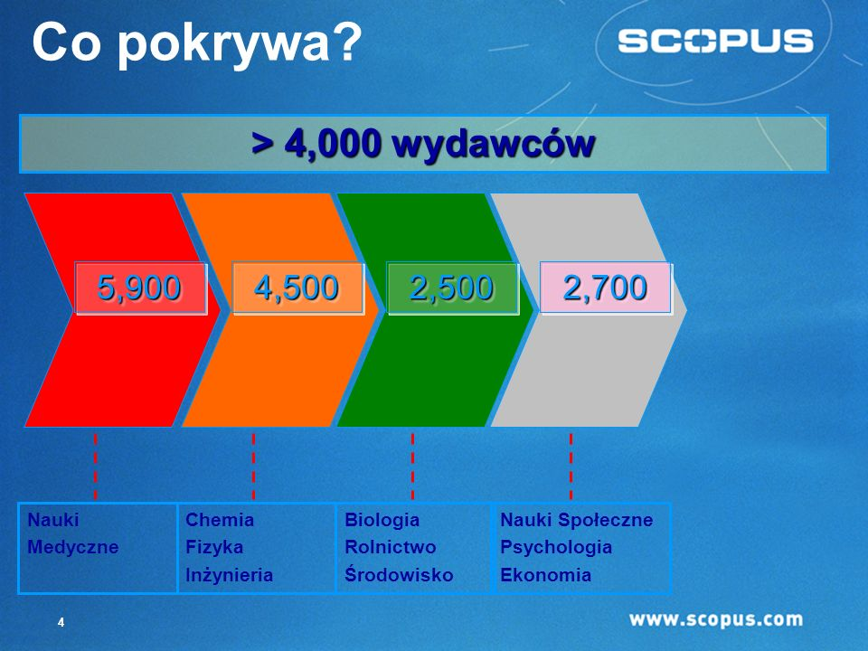 3 Zasoby biblioteczne biblioteczne 15,000 tytułów 4,000 wydawców STM i nauki nauki społeczne społeczne 170 170 tytułów tytułów polskich polskich Skonc