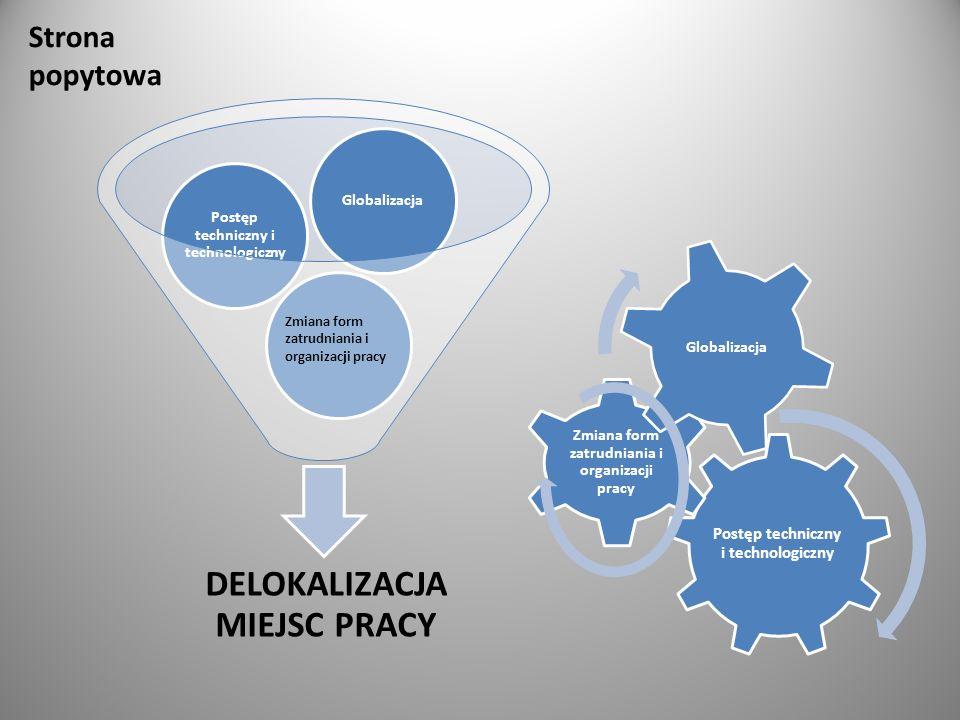 DELOKALIZACJA MIEJSC PRACY Postęp techniczny i technologiczny Globalizacja Zmiana form zatrudniania i organizacji pracy Strona popytowa Postęp techniczny i technologiczny Zmiana form zatrudniania i organizacji pracy Globalizacja