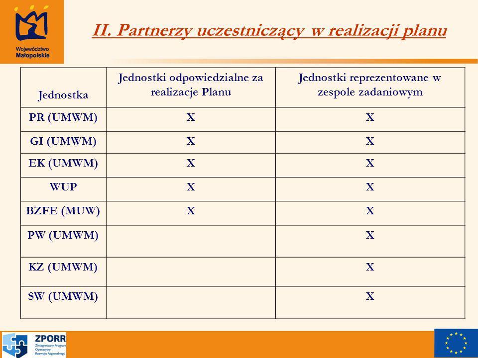 II. Partnerzy uczestniczący w realizacji planu Jednostka Jednostki odpowiedzialne za realizacje Planu Jednostki reprezentowane w zespole zadaniowym PR