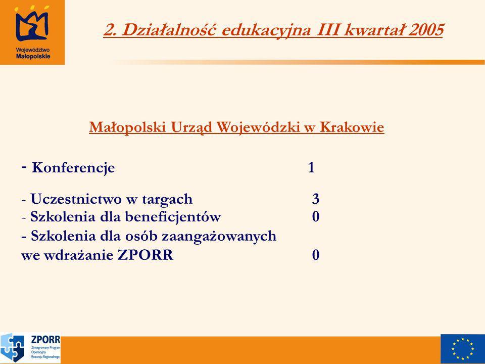 Małopolski Urząd Wojewódzki w Krakowie - Konferencje 1 - Uczestnictwo w targach3 - Szkolenia dla beneficjentów0 - Szkolenia dla osób zaangażowanych we wdrażanie ZPORR0 2.