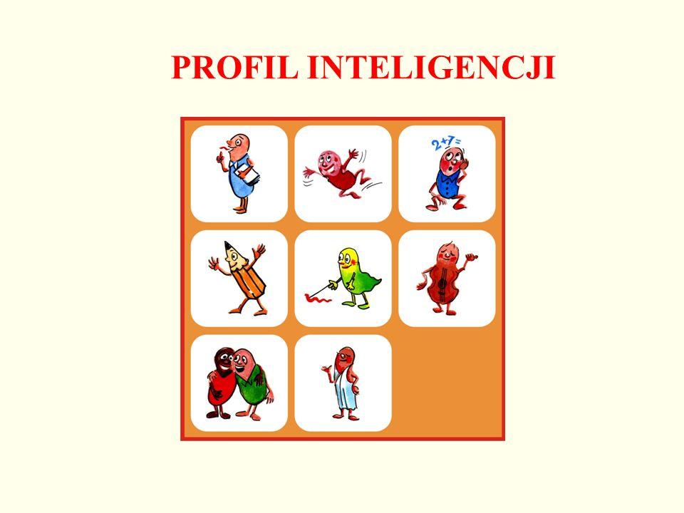 PROFIL INTELIGENCJI