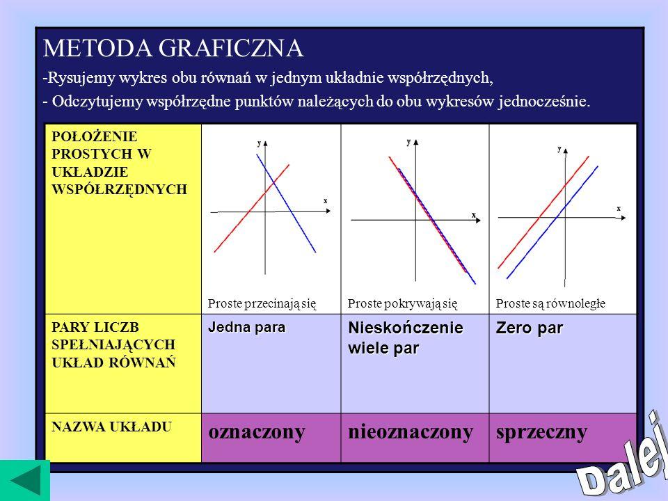 Dwa równania liniowe z dwiema niewiadomymi tworzą układ dwóch równań liniowych z dwiema niewiadomymi.