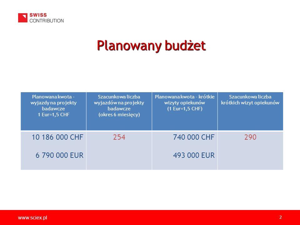 www.sciex.pl 2 Planowany budżet Planowana kwota - wyjazdy na projekty badawcze 1 Eur=1,5 CHF Szacunkowa liczba wyjazdów na projekty badawcze (okres 6 miesięcy) Planowana kwota - krótkie wizyty opiekunów (1 Eur=1,5 CHF) Szacunkowa liczba krótkich wizyt opiekunów 10 186 000 CHF 6 790 000 EUR 254740 000 CHF 493 000 EUR 290