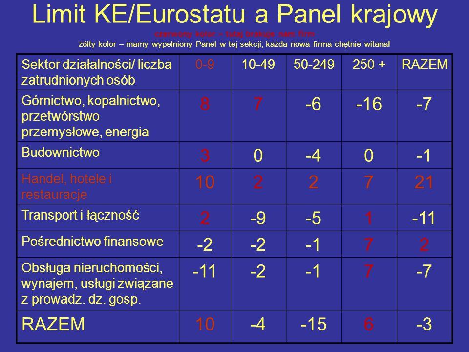 Limit KE/Eurostatu a Panel krajowy czerwony kolor – tutaj brakuje nam firm żółty kolor – mamy wypełniony Panel w tej sekcji; każda nowa firma chętnie