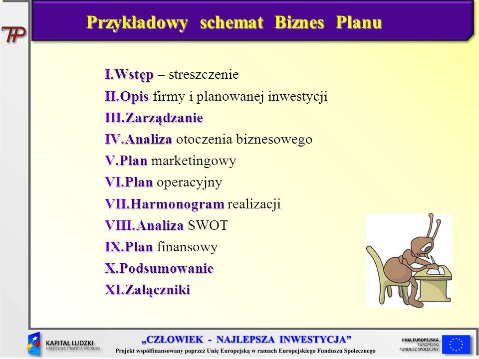 I.Wstęp I.Wstęp – streszczenie II.Opis II.Opis firmy i planowanej inwestycji III.Zarządzanie IV.Analiza IV.Analiza otoczenia biznesowego V.Plan V.Plan