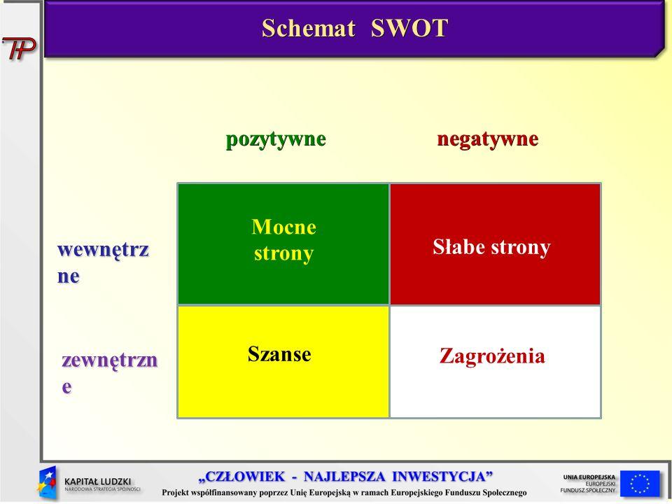 Szanse Słabe strony Mocne strony pozytywnenegatywne wewnętrz ne zewnętrzn e Zagrożenia Schemat SWOT Schemat SWOT