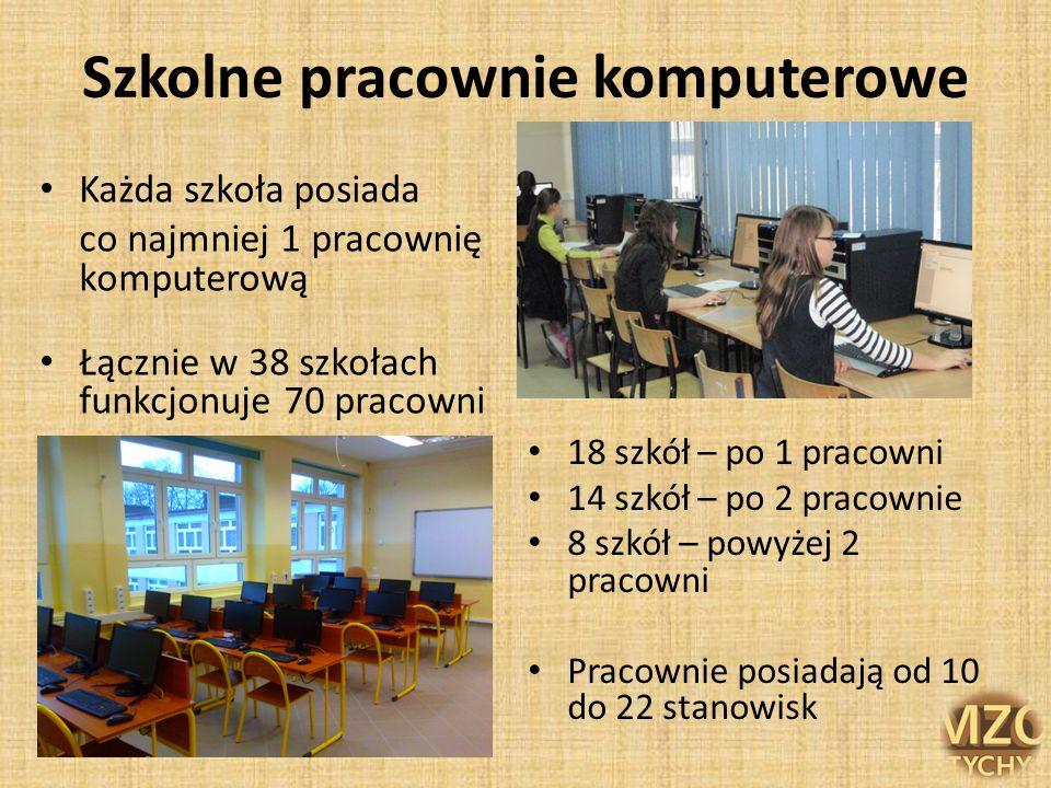 Szkolne pracownie komputerowe Każda szkoła posiada co najmniej 1 pracownię komputerową Łącznie w 38 szkołach funkcjonuje 70 pracowni 18 szkół – po 1 p