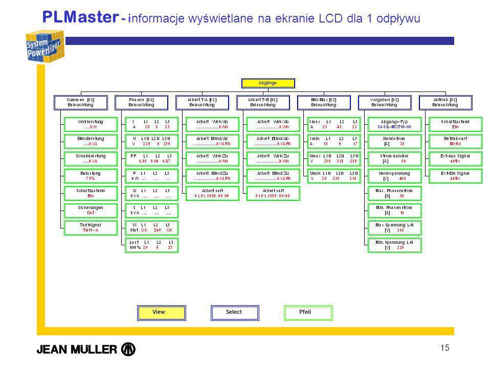 15 PLMaster - i nformacje wyświetlane na ekranie LCD dla 1 odpływu View Select Pfeil