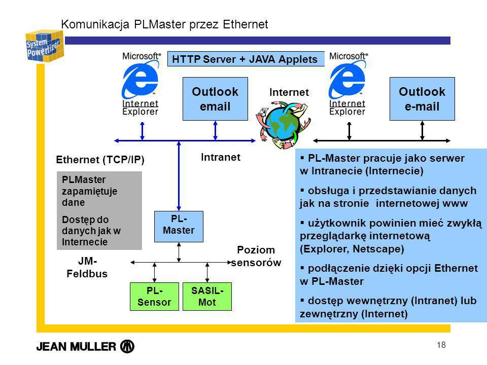 18 Komunikacja PLMaster przez Ethernet Poziom sensorów Outlook email HTTP Server + JAVA Applets PL- Sensor SASIL- Mot PL- Master JM- Feldbus Intranet Ethernet (TCP/IP) PL-Master pracuje jako serwer w Intranecie (Internecie) obsługa i przedstawianie danych jak na stronie internetowej www użytkownik powinien mieć zwykłą przeglądarkę internetową (Explorer, Netscape) podłączenie dzięki opcji Ethernet w PL-Master dostęp wewnętrzny (Intranet) lub zewnętrzny (Internet) Internet Outlook e-mail PLMaster zapamiętuje dane Dostęp do danych jak w Internecie