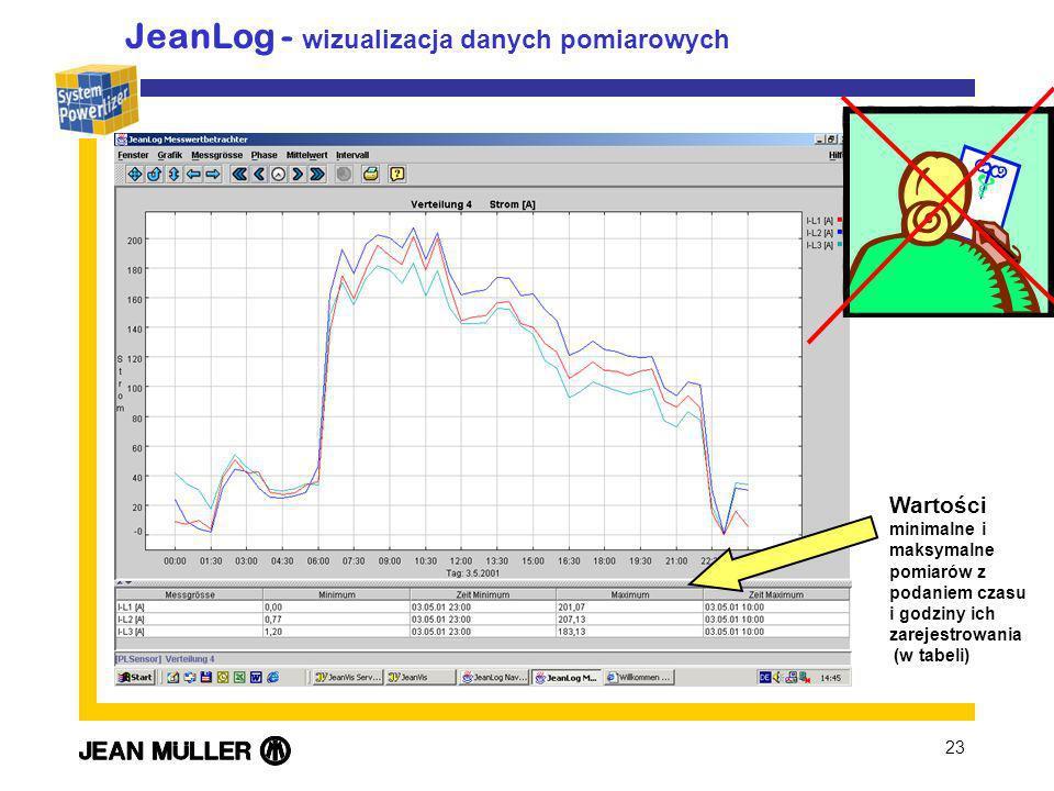 23 JeanLog - wizualizacja danych pomiarowych Wartości minimalne i maksymalne pomiarów z podaniem czasu i godziny ich zarejestrowania (w tabeli)