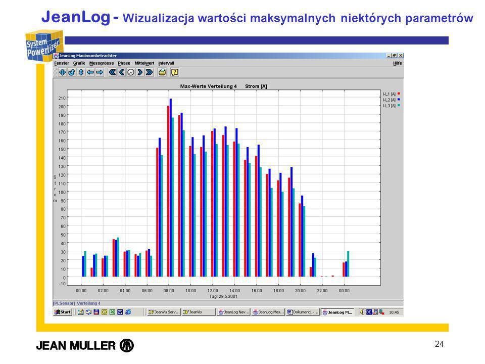 24 JeanLog - Wizualizacja wartości maksymalnych niektórych parametrów
