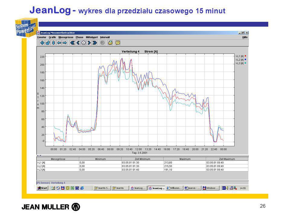 26 JeanLog - wykres dla przedziału czasowego 15 minut