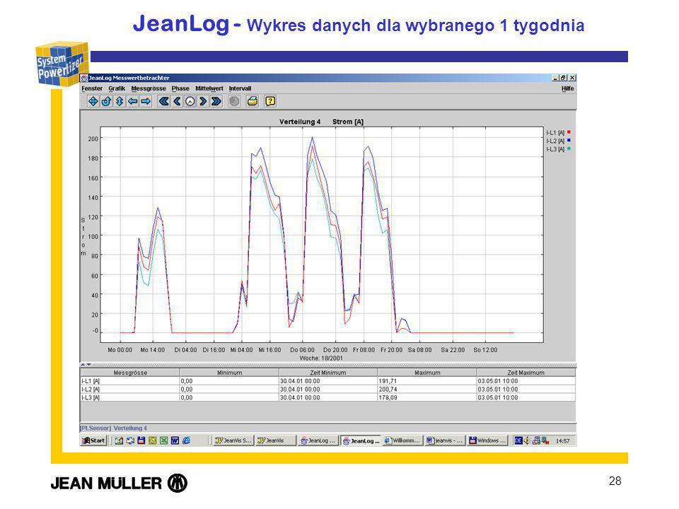28 JeanLog - Wykres danych dla wybranego 1 tygodnia