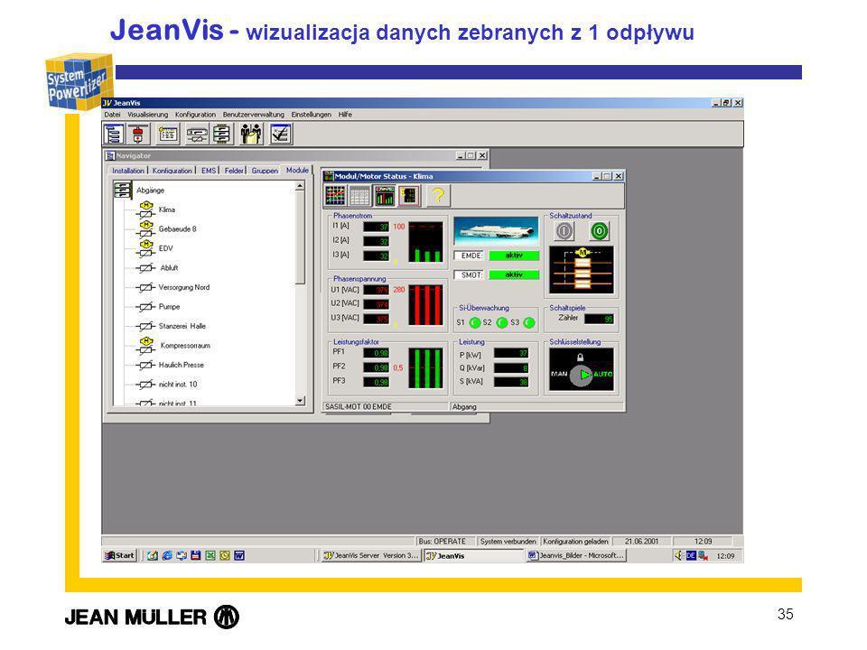 35 JeanVis - wizualizacja danych zebranych z 1 odpływu