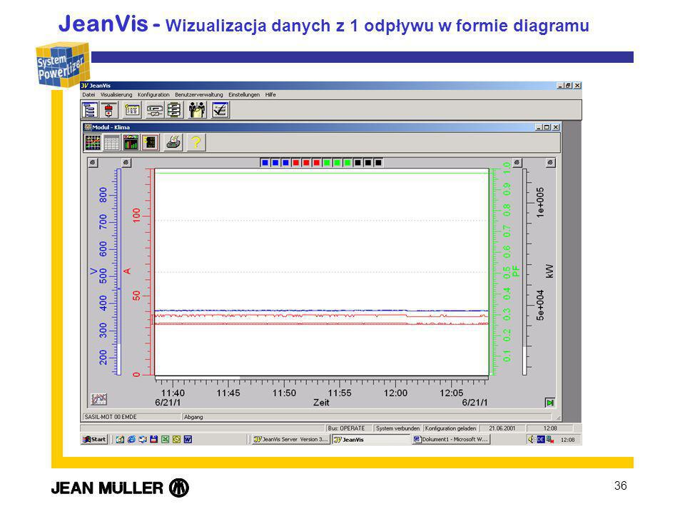 36 JeanVis - Wizualizacja danych z 1 odpływu w formie diagramu