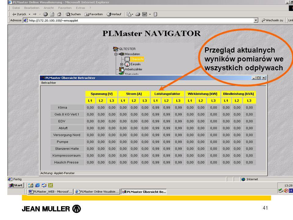 41 Visualisierung Online Przegląd aktualnych wyników pomiarów we wszystkich odpływach